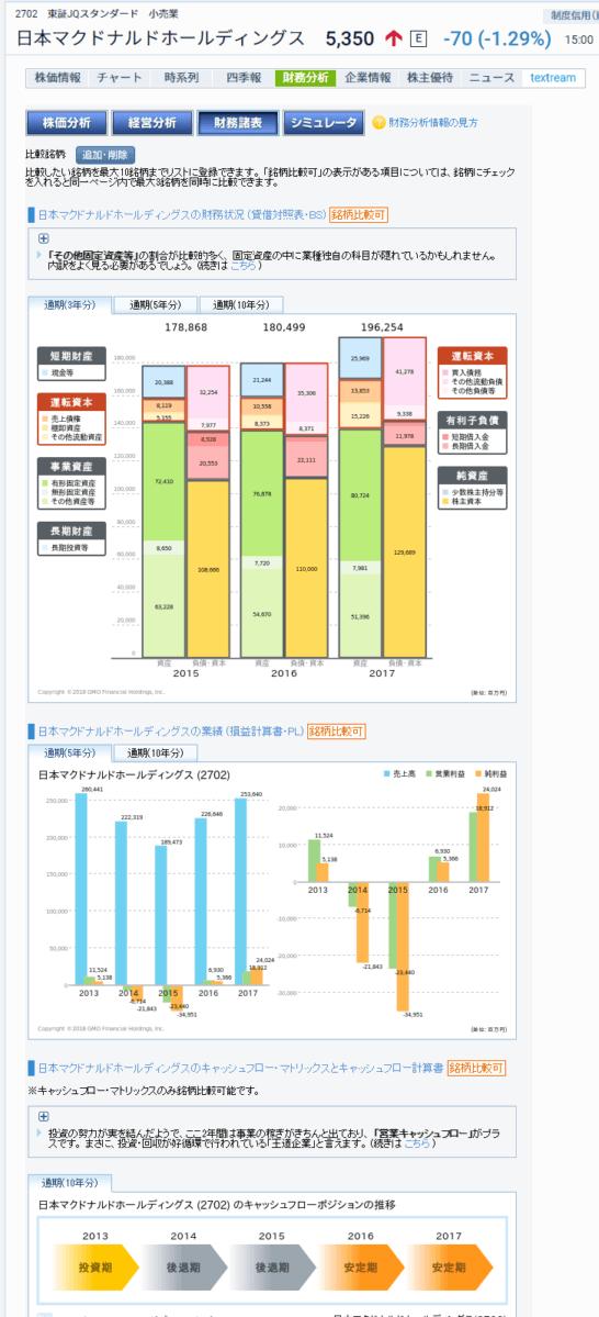 GMOクリック証券の財務分析画面