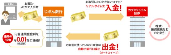 カブドットコム証券のぶん銀行自動引落(口座振替)
