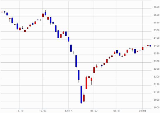 日経JASDAQのチャート(2018年11月8日~2019年2月7日)