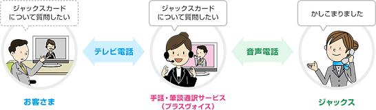 ジャックスカードの「手話・筆談通訳サービス」のイメージ