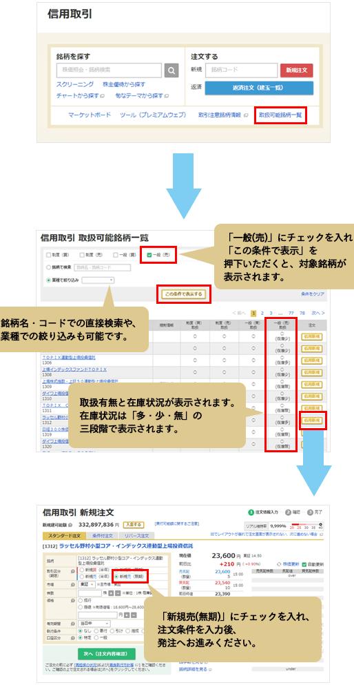 マネックス証券の一般信用売り注文の流れ