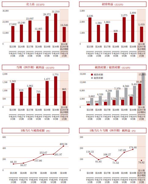 新日本製薬の業績推移