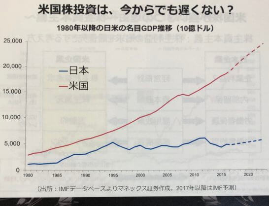 1980年以降の日米の名目GDP推移(10億ドル)