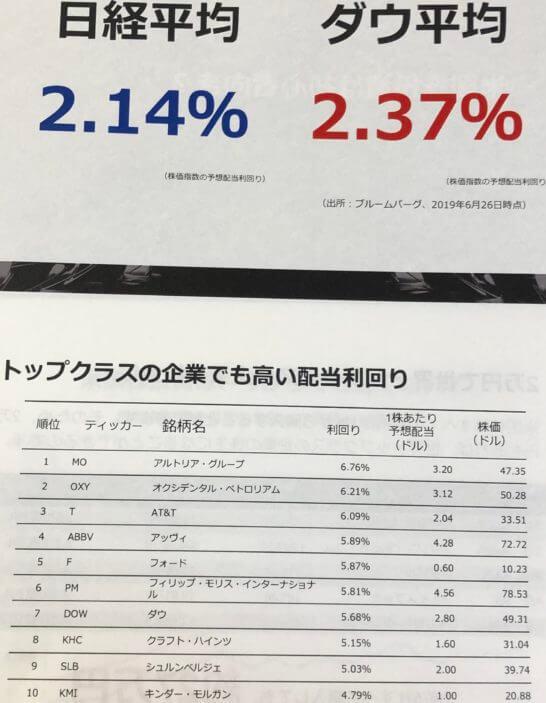 日米の配当利回りの差