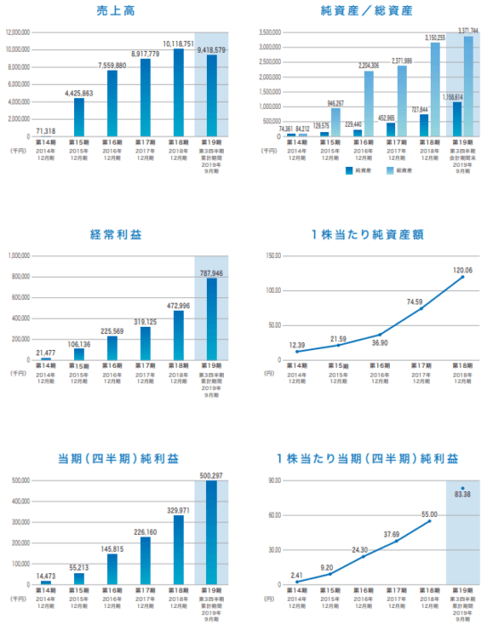 BuySell Technologiesの業績推移