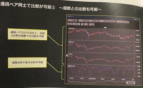 マネックス証券のFX PLUSの分析ツール