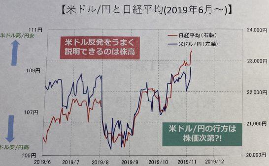 米ドル円と日経平均