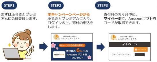 ふるさとプレミアムの6%Amazonギフト券キャンペーンの手順
