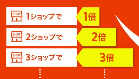 楽天スーパーセール・お買い物マラソンのポイントUPの仕組み