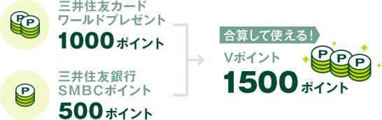 三井住友カードと三井住友銀行のポイント統合