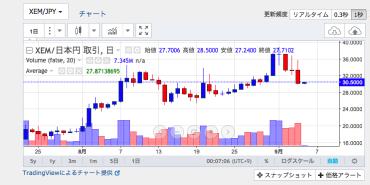 30 6495円買いXEM JPY XEM取引所 Zaif Exchange