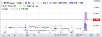 3 9000円売りPEPECASH JPY PEPECASH JPY 取引所 ZAIF Exchange