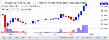 29 8500円買いXEM JPY XEM取引所 Zaif Exchange 🔊
