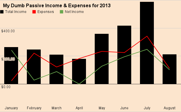 My Income and Expenses August 2013
