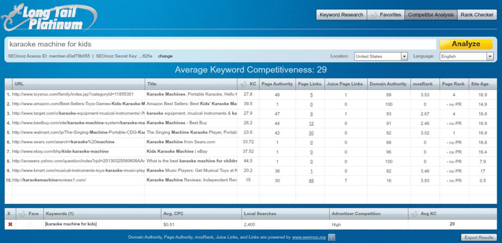 profitable keyword for amazon site