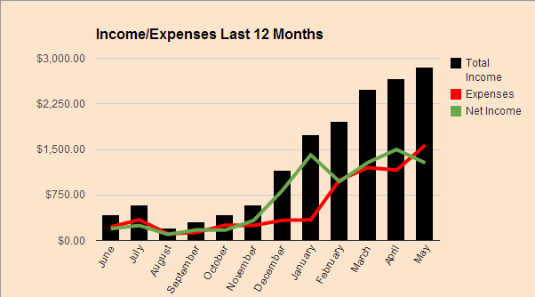 Income Expense May 2014