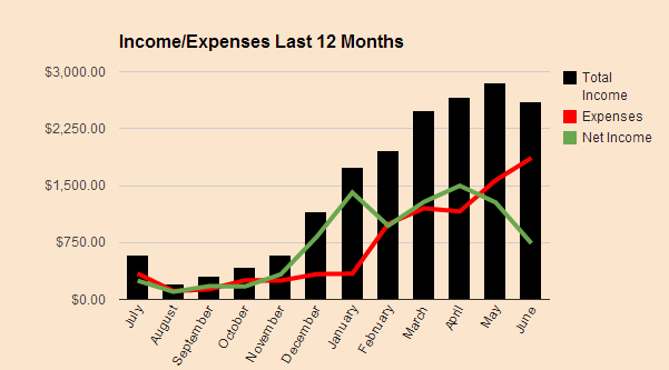 Income Expense June 2014