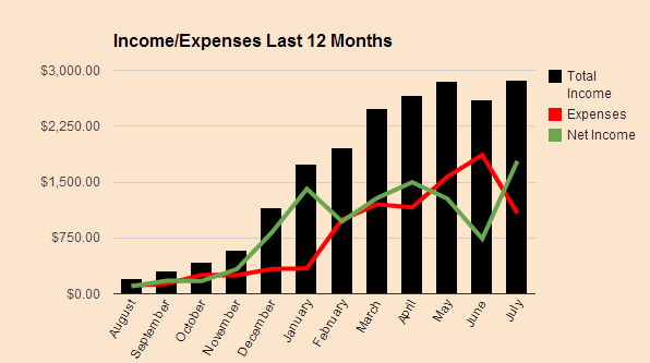 Income Expense July 2014