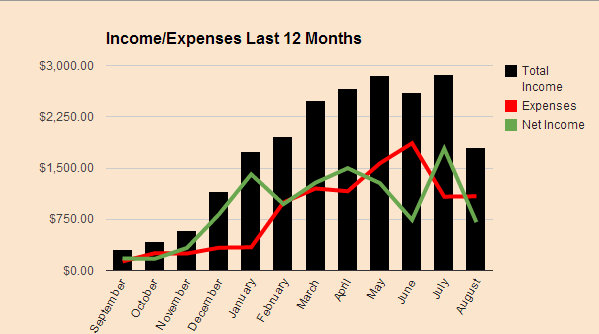 Income Expense August 2014