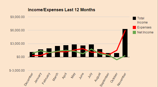Passive Income and Expenses - November 2014