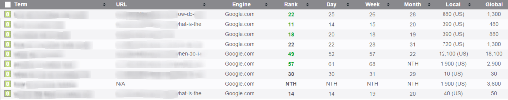 PRT Rankings for Niche Site 20 Days after I purchased Hoth Blitz package