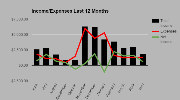 Income Expense Chart May 2015