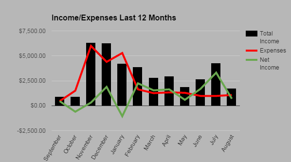 Income Expense August 2015