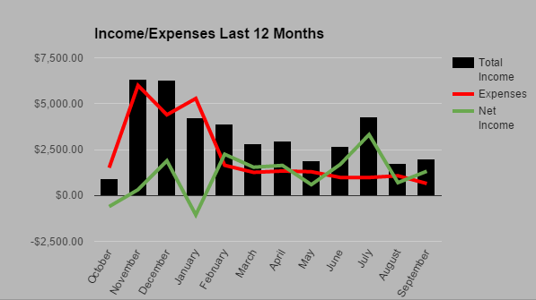 Income Expense September 2015