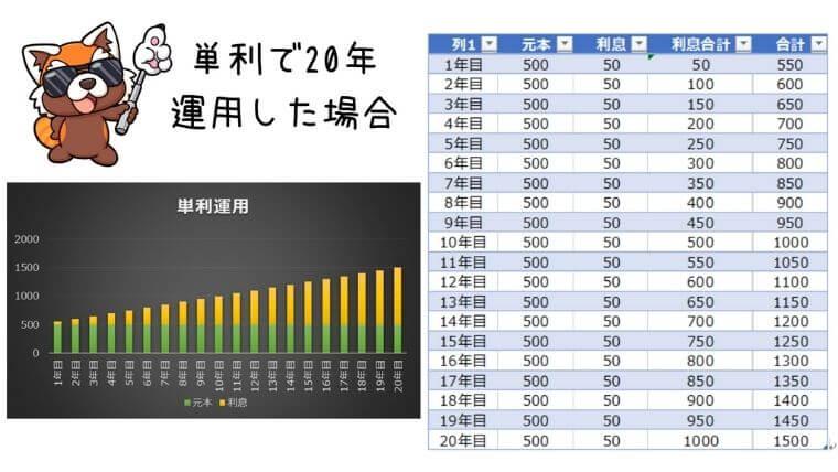 単利の20年間運用シミュレーション
