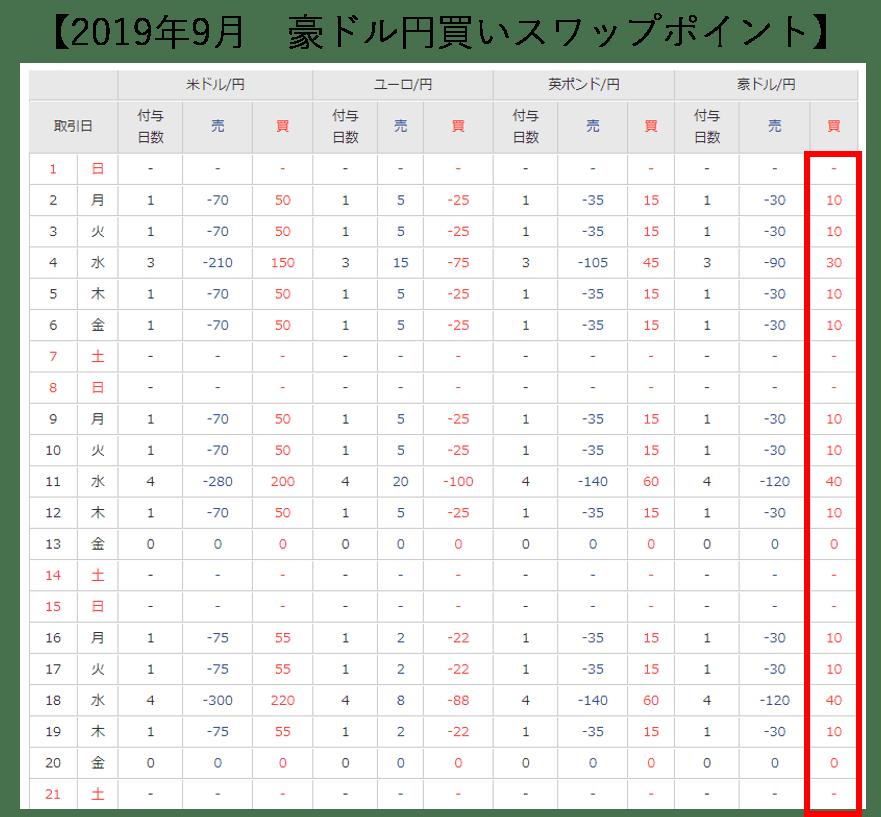 豪ドル円買いスワップポイント