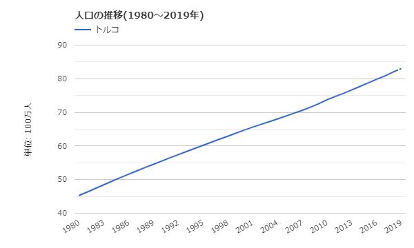 トルコの人口