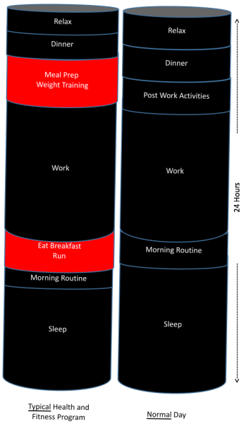 Typical Model Daily View - Long Activities in Red