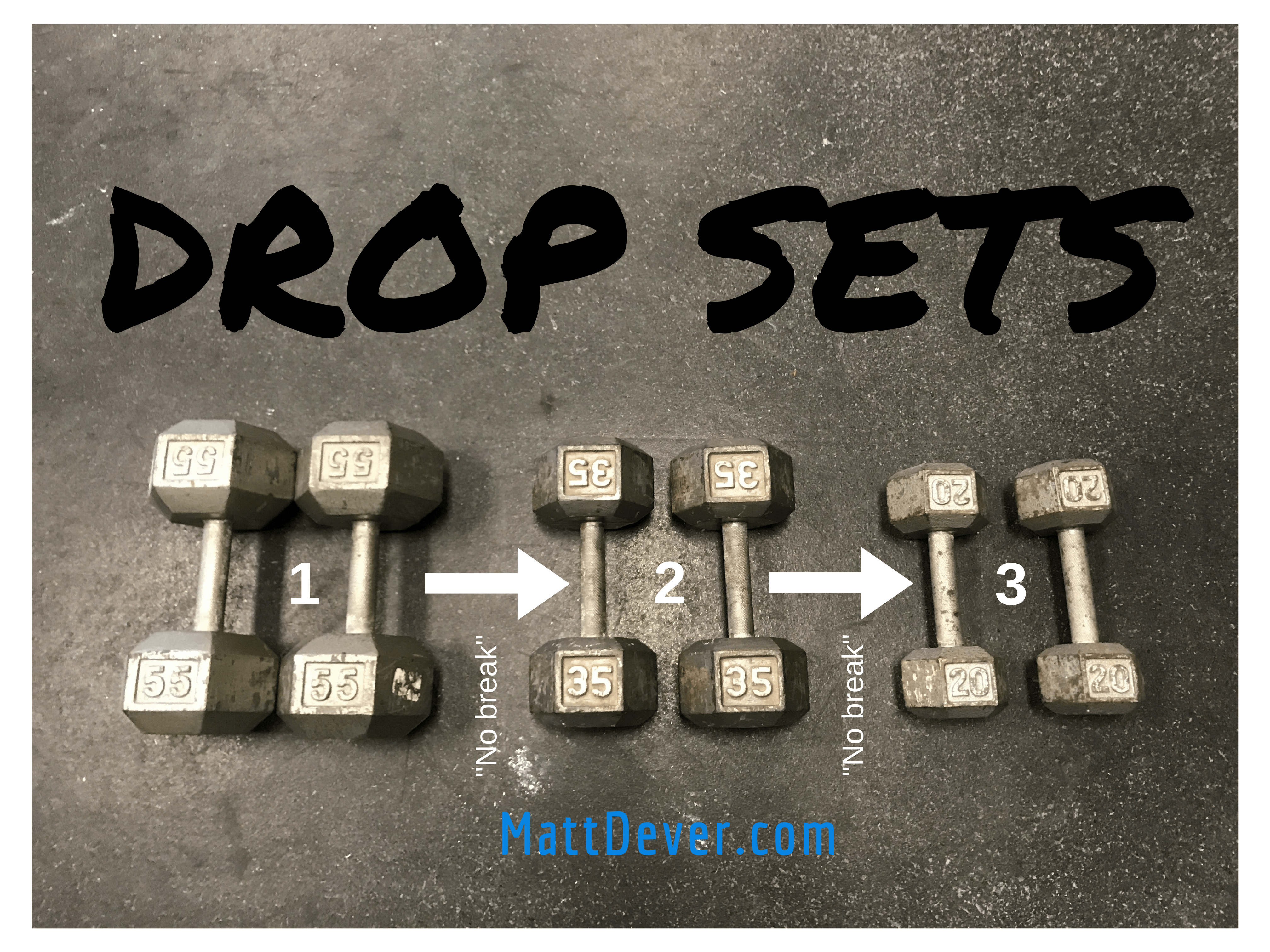 Pairs of 55, 35, and 20 pound dumbbells showing arrows indicating performing sets with each pair of dumbbells with no break for Drop Sets.