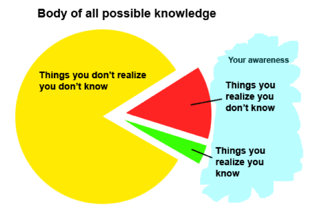 "Venn diagram showing large section of ""you don't know what you don't know"" and smaller sections for ""what you know"" and ""what you know you don't know"""