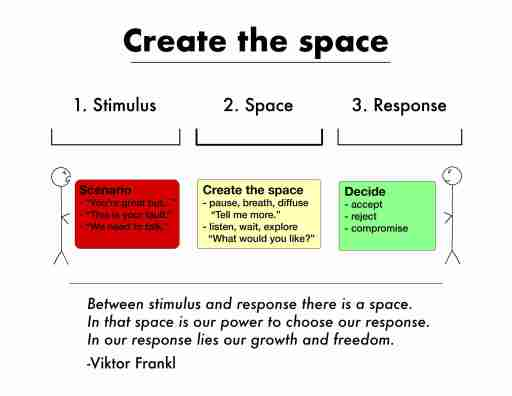 Picture of stimulus, response, and response showing the opportunity to choose your response