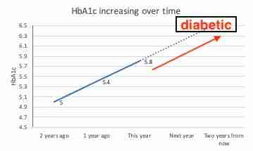HbA1c increasing over several years from 5 to 5.4 to 5.8 and predicted to become diabetic in a couple more years