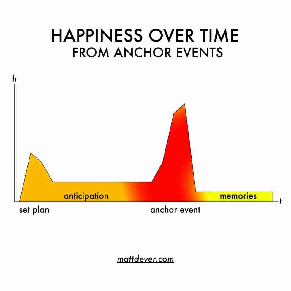 happiness over time from setting a plan, anticipating an anchor event, having the event, then enjoying memories