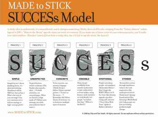 Made to Stick Success Model - simple, unexpected, concrete, credible, emotional, stories