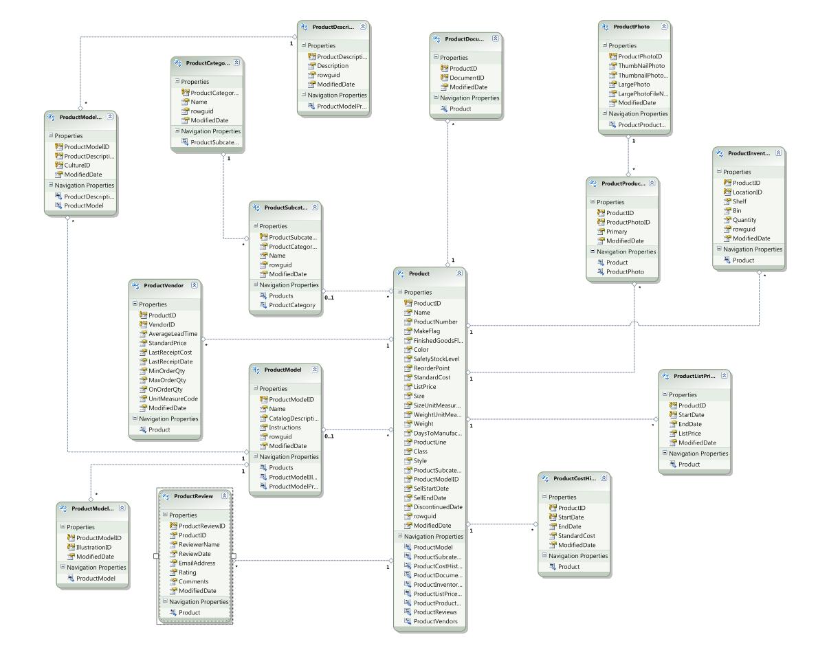 adventureworks 2012 diagram 3 part venn template entity framework matt duffield