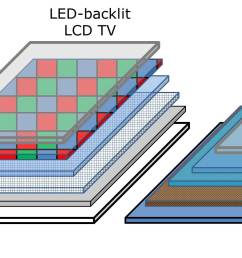 schematic showing comparison of quantum dot enhanced lcd tv left compared to standard lcd [ 3072 x 912 Pixel ]