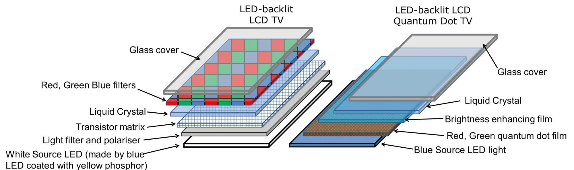 hight resolution of schematic showing comparison of quantum dot enhanced lcd tv left compared to standard lcd