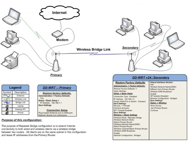 Wireless Repeater Bridge