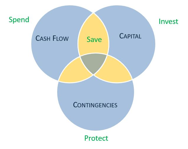 3Cs of Money Mastery. Venn diagram with Cash Flow in top-left, Capital in top-right and Contingencies in bottom circle. The intersection of Cash Flow and Capital has the word Save in it.