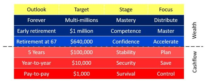 Six stages of wealth creation model