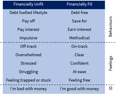 Table comparing the characteristics of being financially unfit and financially fit
