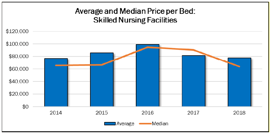 Price per bed has remained fairly constant since 2015 moving into the 2020 SNF market.