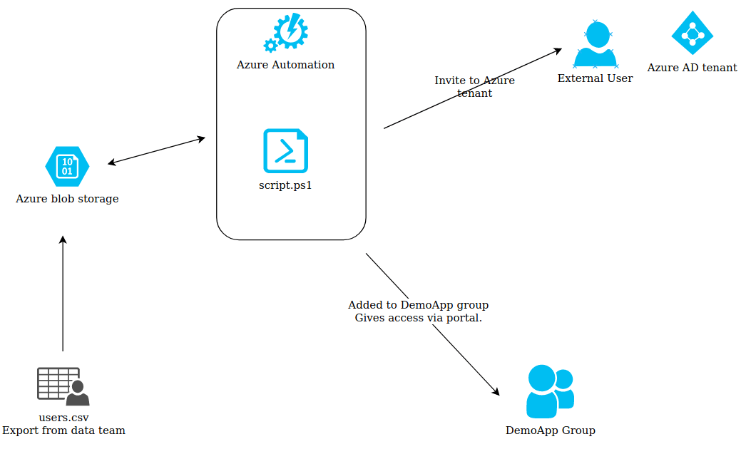 Automate sending guest invites to Azure AD with PowerShell