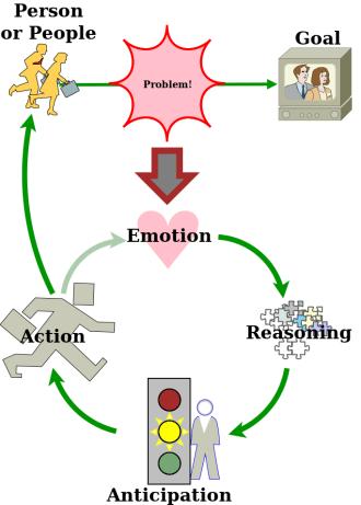 how story scenes work