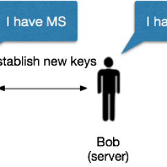 3 Way Handshake Erkl Rung Baseboard Heater Wiring Diagram Attack Of The Week Triple Handshakes 3shake A Few Thoughts On It Turns Out That If An Attacker Knows Previous Ms And Has Caused To Be Same Both Sides Can Now Wait Until Client Initiates Session
