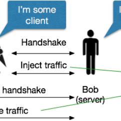 3 Way Handshake Erkl Rung Lawn Sprinkler Valve Diagram Attack Of The Week Triple Handshakes 3shake A Few Thoughts On Attacker First Establishes An Unauthenticated Connection And Injects Some Traffic Drop Table When Server Initiates Renegotiation For Client